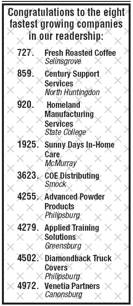 Fastest growing companies in Pennsylvania featured on Inc  5000 list