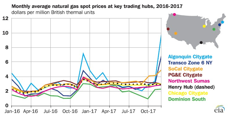 Pipeline build-out unplugs some constraints on Marcellus gas